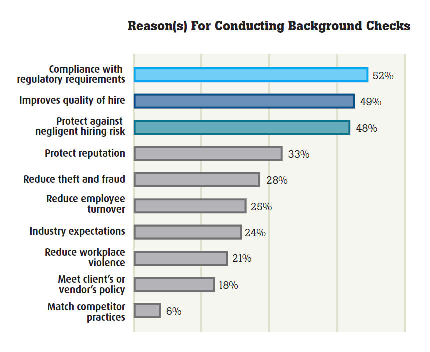 Best Practices For Designing An Effective Background Screening