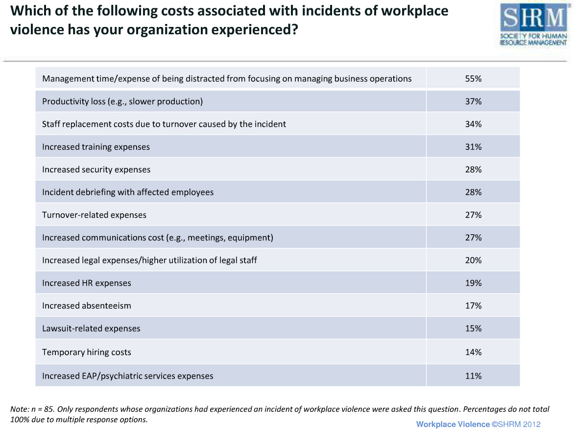 best workplace practices Best practices for workplace harassment investigations heightened attention surrounding sexual harassment has raised the stakes for employers to deal with problematic behavior and avoid the notoriety associated with sweeping misconduct under the rug.
