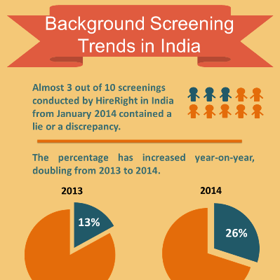23% of Screenings Conducted by HireRight in India Contained Discrepancies