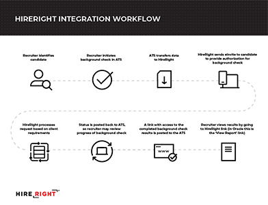Integration Workflow-thumbnail