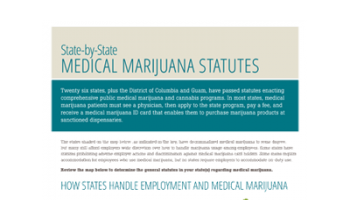 State-by-State Map of Medical Marijuana [Infographic]
