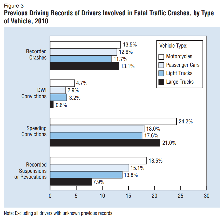 NHTSA Report Reveals Accident Data Involving Large Trucks